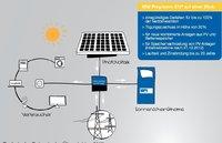 solarstrom speicher batterie ecke batterieservice ing. Black Bedroom Furniture Sets. Home Design Ideas